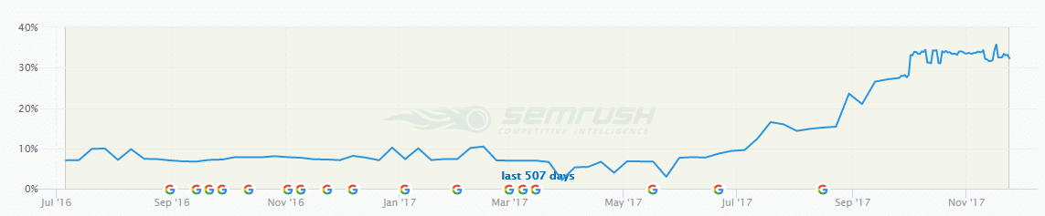 Ranking Growth